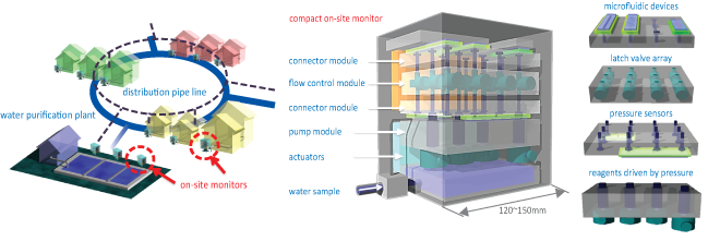 water quality monitoring system network