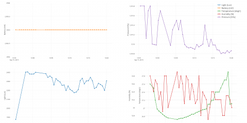 Live data from low-power sensor